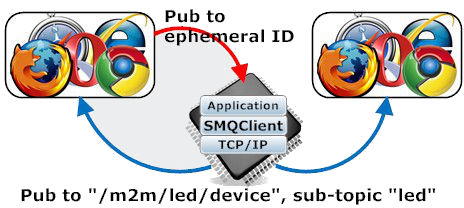 Set LED by publishing to device's ephemeral ID